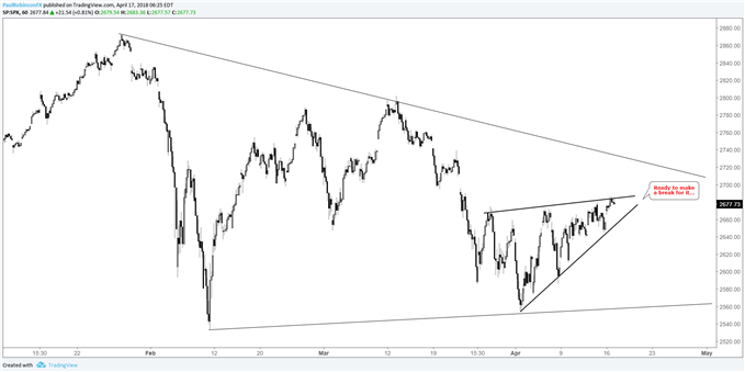 s&p 500 hourly with wedge