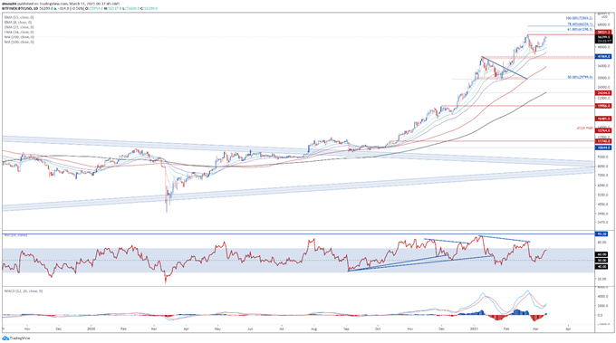 Bitcoin Outlook: BTC Poised to Break to Fresh Highs or Is a Reversal Afoot?
