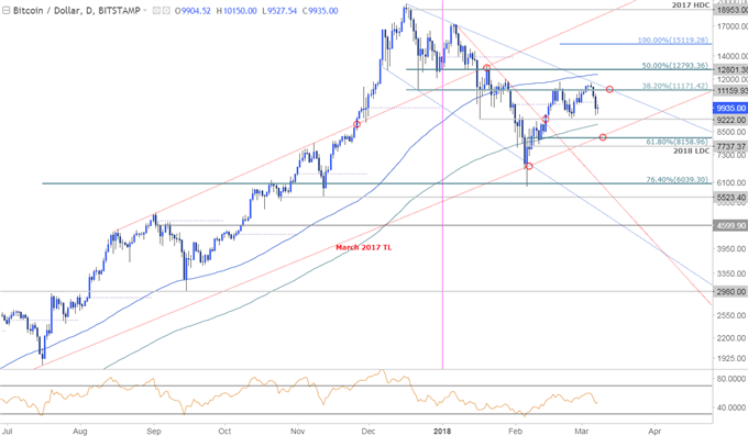 BTC/USD-Kurschart – Täglicher Zeitrahmen