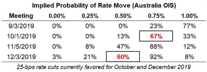 rba rate, interest rate, rba interest rate, rba rate expectations, aud rate expectations, reserve bank of australia rate cut odds, rba rate cut odds