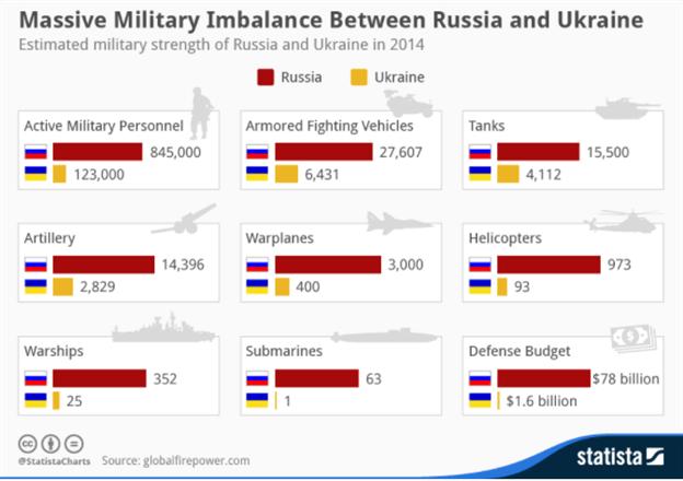 Trading the Next Black Swan, War in Eastern Europe