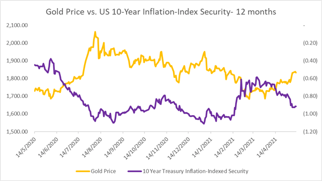 Gold Prices Fall as USD and Yields Creep Higher Before Inflation Data