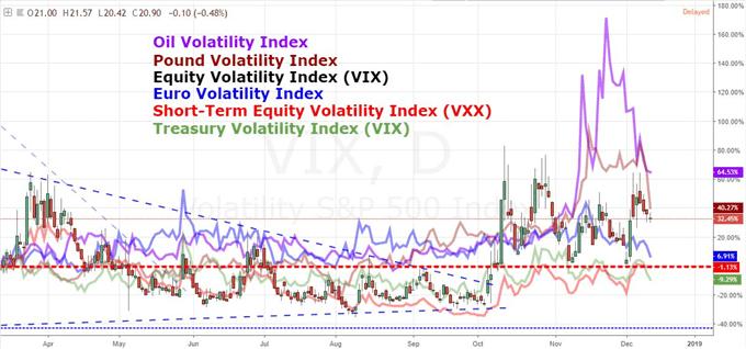 Volatility Check: A December Crisis or Reversion to Seasonality?