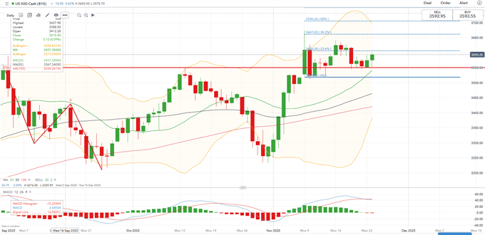 Nikkei 225 May Follow S&P 500 Higher on Vaccine News, Biden Transition Kickoff