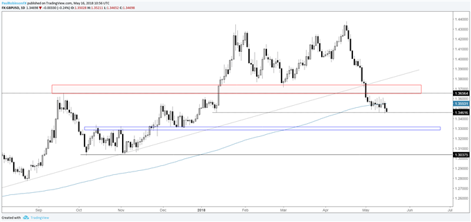 GBP/USD daily chart with support around 13300