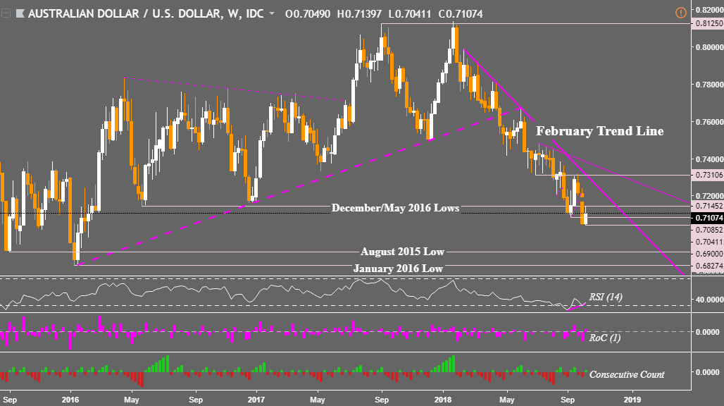 Aud usd live forex chart