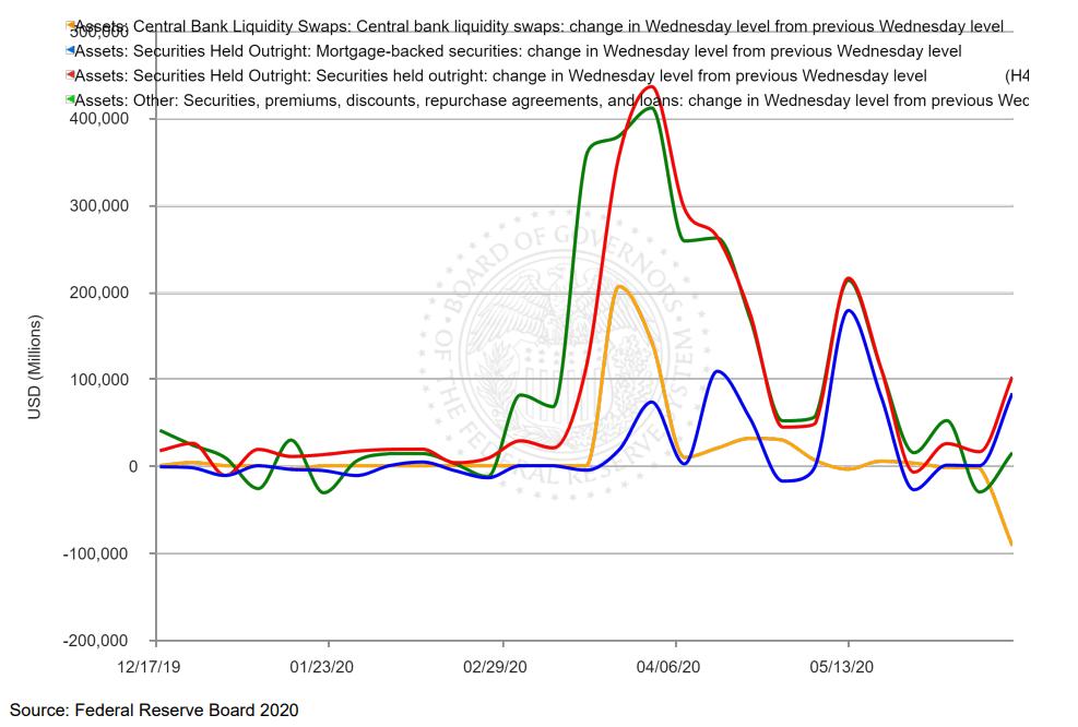 Chart: Federal Reserve Balance Sheet – Assets | Today's ... |Federal Reserve Balance Sheet Duration