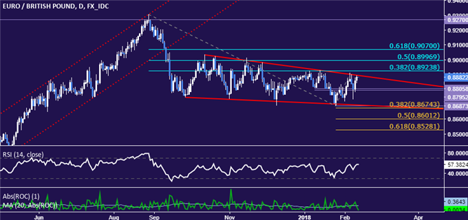 EUR/GBP Technical Analysis: Chart Setup Favors Euro Gains