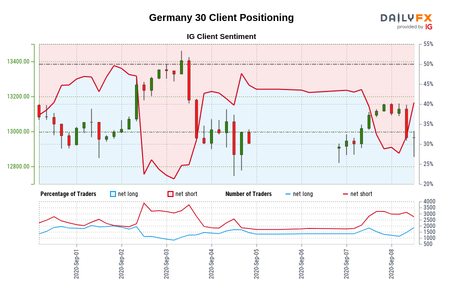 Germany 30 IG Client Sentiment: Our data shows traders are now net-long Germany 30 for the first time since Sep 01, 2020 15:00 GMT when Germany 30 traded near 12,997.20.