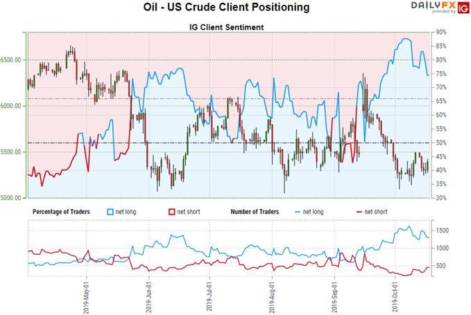 Crude Oil Trader Sentiment Chart
