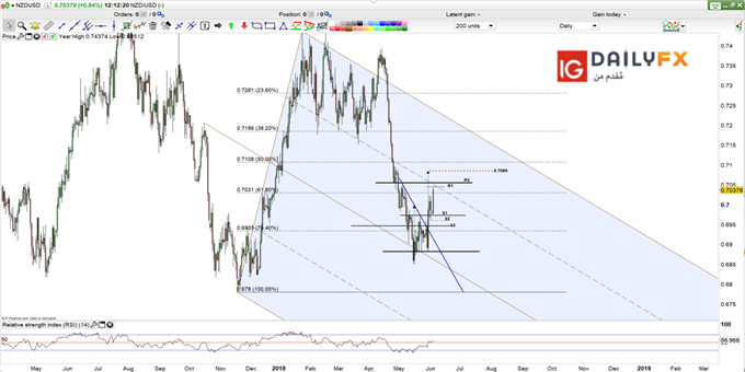 NZD/USD prices daily chart