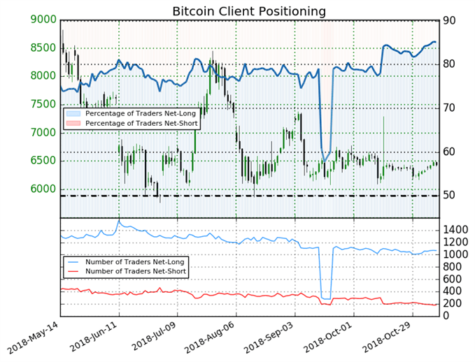 Bitcoin: Weekly Short Positions Shrink 13% Prompting Bearish Bias