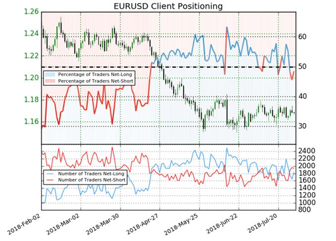EUR/USD: Die aktuellen Veränderungen innerhalb des Sentiments deuten auf Stabilität hin