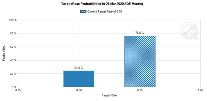 BoE mantiene los tipos sin cambio en 0.75%, el voto se mantiene en 7-2 a pesar de las expectativas