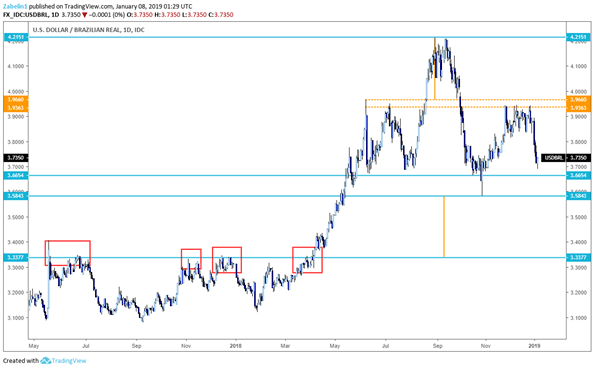 USD/BRl - Daily Chart