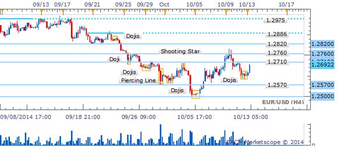 EUR/USD se encuentra atrapado en una banda mientras que patrón nube negra presenta una advertencia