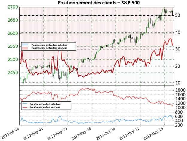 S&P 500 : forte perspective haussière basée sur le positionnement des traders