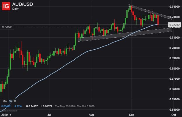 AUDUSD AUD to USD Price Chart Australian Dollar Outlook