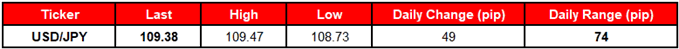 Image of daily change for usdjpy rates