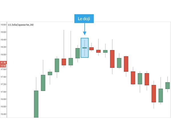 Apprendre le trading forex gratuitement