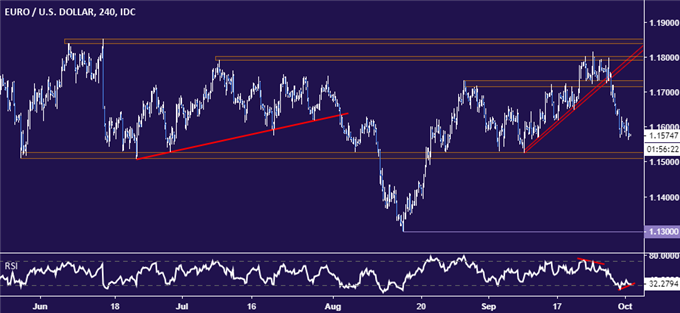 EUR/USD Technical Analysis: Euro May Bounce, Trend Still Bearish