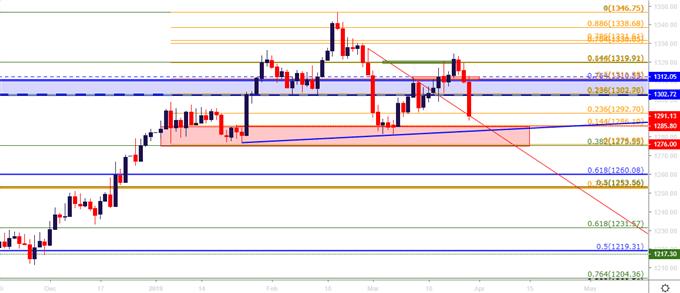 gold price daiy price chart