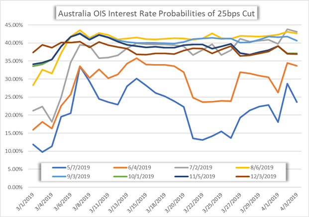 AUD Price Chart Australia Interest Rate Probability After RBA April Meeting