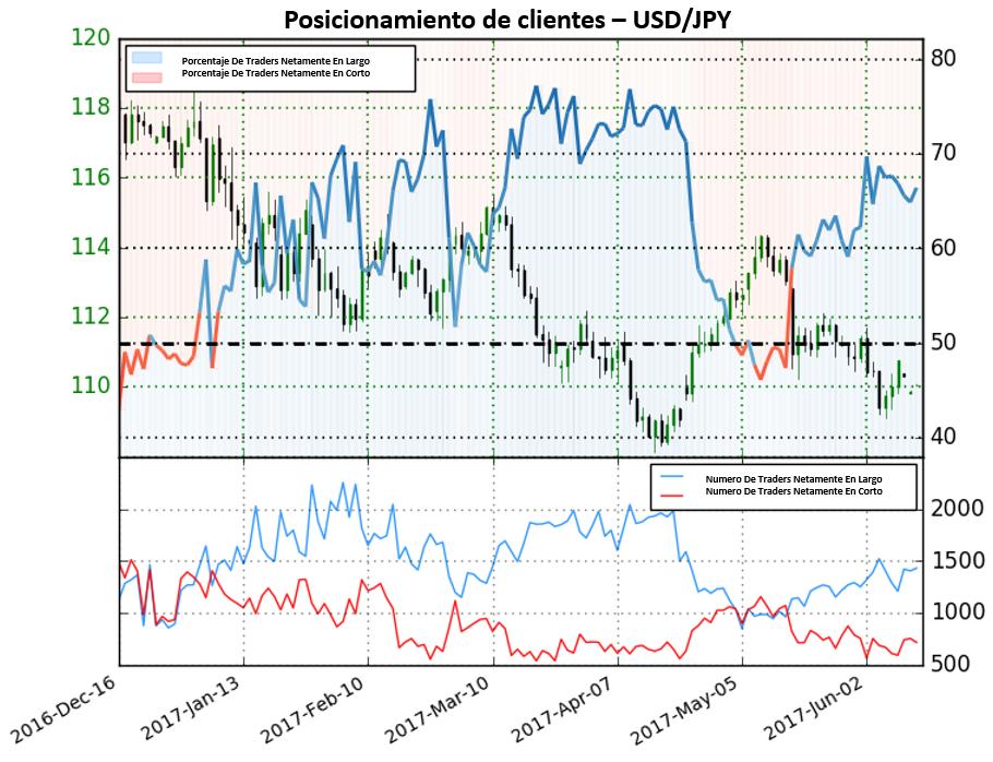 Sentimiento en el USD/JPY da fuertes perspectivas bajistas para el par