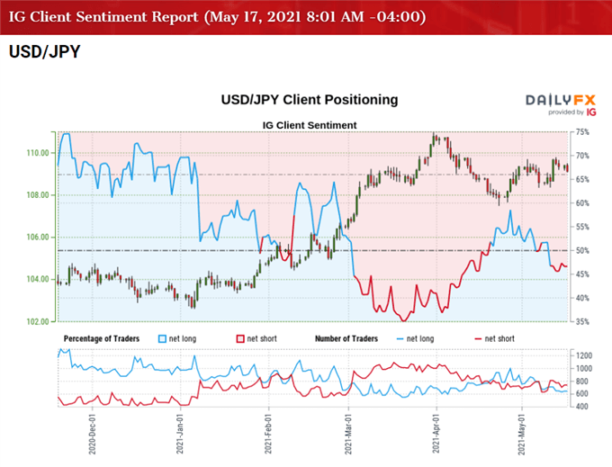 Image of IG Client Sentiment for USD/JPY rate