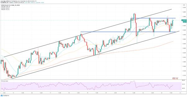 GBP/USD: el par corrige tras los datos económicos estadounidenses pero avanza durante la sesión