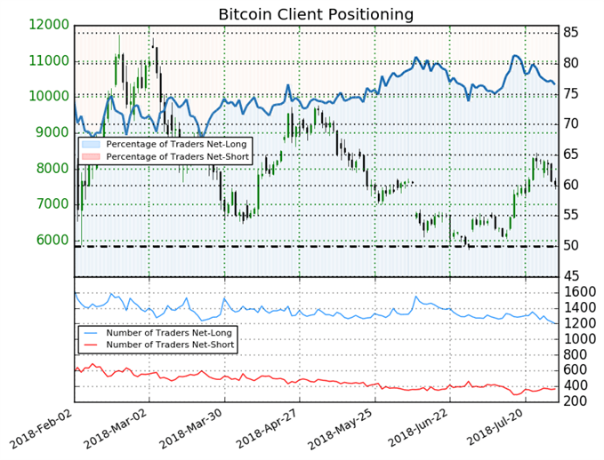 Bitcoin Client Positioning