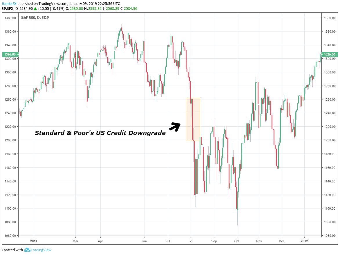 2017 United States Credit Downgrade S P 500 Price Chart