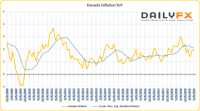 Kanada Inflation Yoy