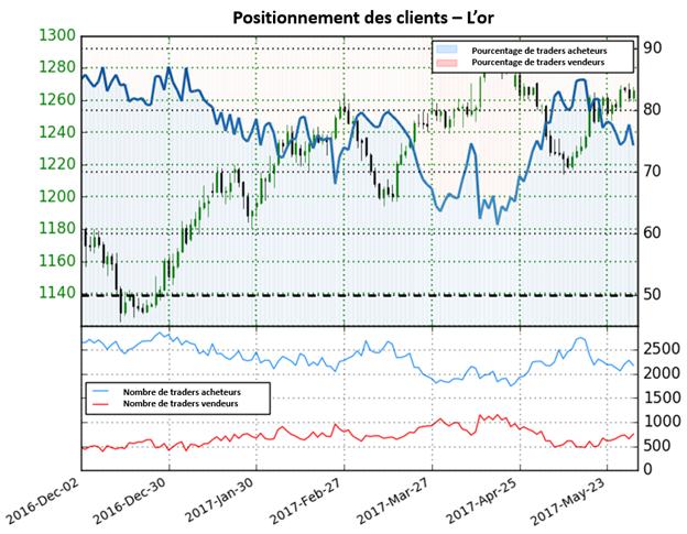 L'augmentation de 16,2% des positions vendeuses indique que le cours de l'or peut évoluer à la hausse