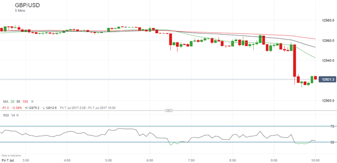 Webinar: UK Trade, Industrial Production Data Disappoint, Pound Falls