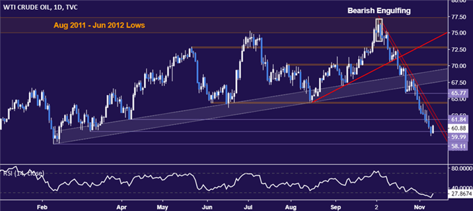 Gold Prices May Fall Further as US Dollar Recovery Continues