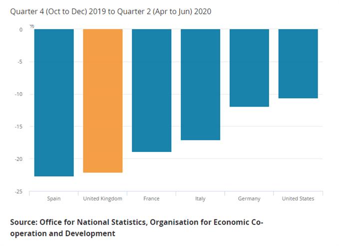 UK GDP 2020