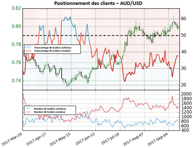 AUD/USD : Est-il temps pour un rebond du dollar ?