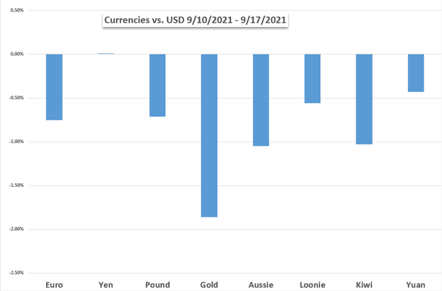 fx currency performance