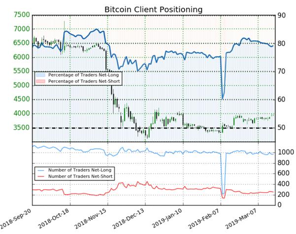 Bitcoin : le signal contrarien du Sentiment est haussier sur la principale cryptomonnaie