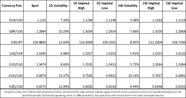 Currency volatility price chart USDJPY, GBPUSD, USDCAD, EURUSD, USDCHF, AUDUSD, NZDUSD