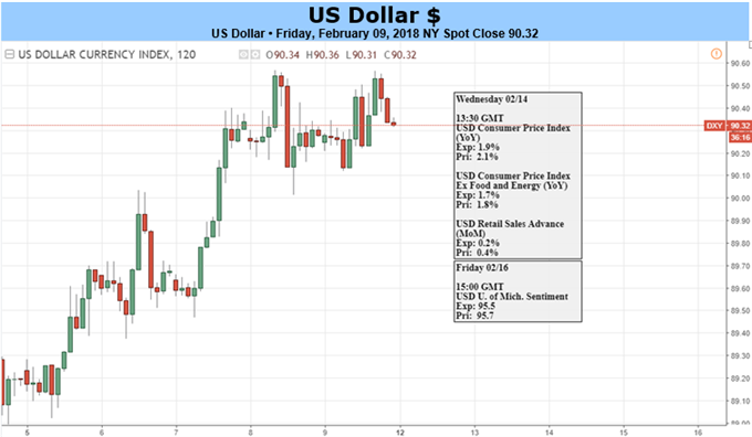 US Dollar May Extend Rebound on January Inflation Data