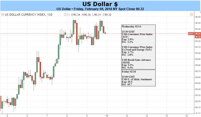 US-Dollar beendet siebenwöchige Verlustphase Was jetzt?