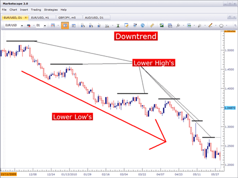 An easy way to spot a price action downtrend in forex is to look for lower highs.