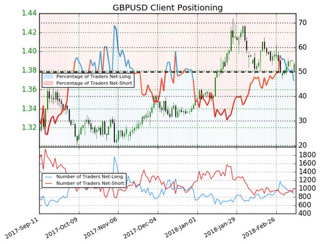 إشارة صعودية مُحتملة لاتجاه أسعار الجنيه الإسترليني مقابل الدولار الأمريكي GBP/USD