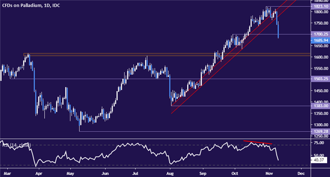 Palladium vs US Dollar price chart - daily