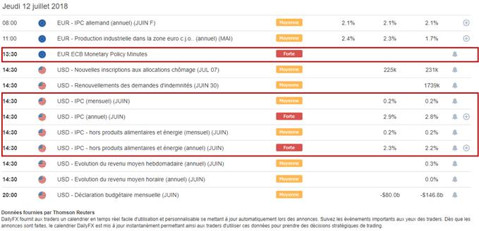 Calendrier macroéconomique zone euro et Etats-Unis du 12 juillet 2018