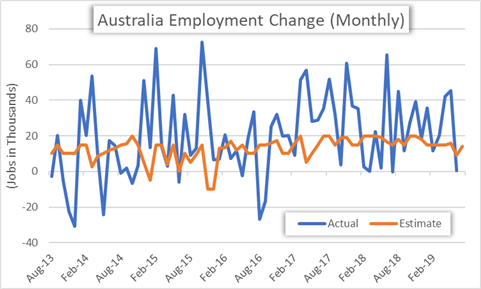 Australia Jobs Report Monthly Chart Historical Data