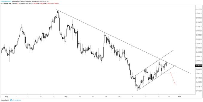 Grapgique4heures du cours de la paire de devises EUR/GBP (drapeau baissier)