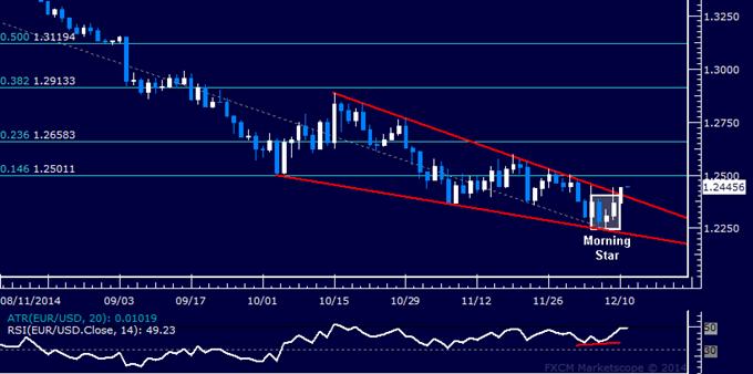 Análisis técnico EUR/USD: Se toman utilidades de posiciones cortas